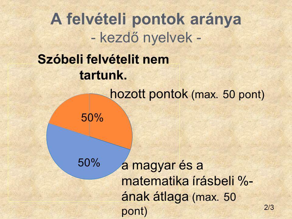 A felvételi pontok aránya - kezdő nyelvek - a magyar és a matematika írásbeli %- ának átlaga (max. 50 pont) hozott pontok (max. 50 pont) Szóbeli felvé