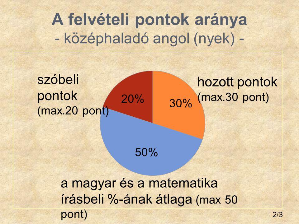 A felvételi pontok aránya - középhaladó angol (nyek) - 2/3 a magyar és a matematika írásbeli %-ának átlaga (max 50 pont) hozott pontok (max.30 pont) s