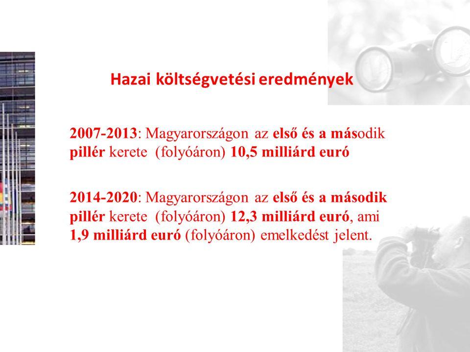 Hazai költségvetési eredmények 2007-2013: Magyarországon az első és a második pillér kerete (folyóáron) 10,5 milliárd euró 2014-2020: Magyarországon a