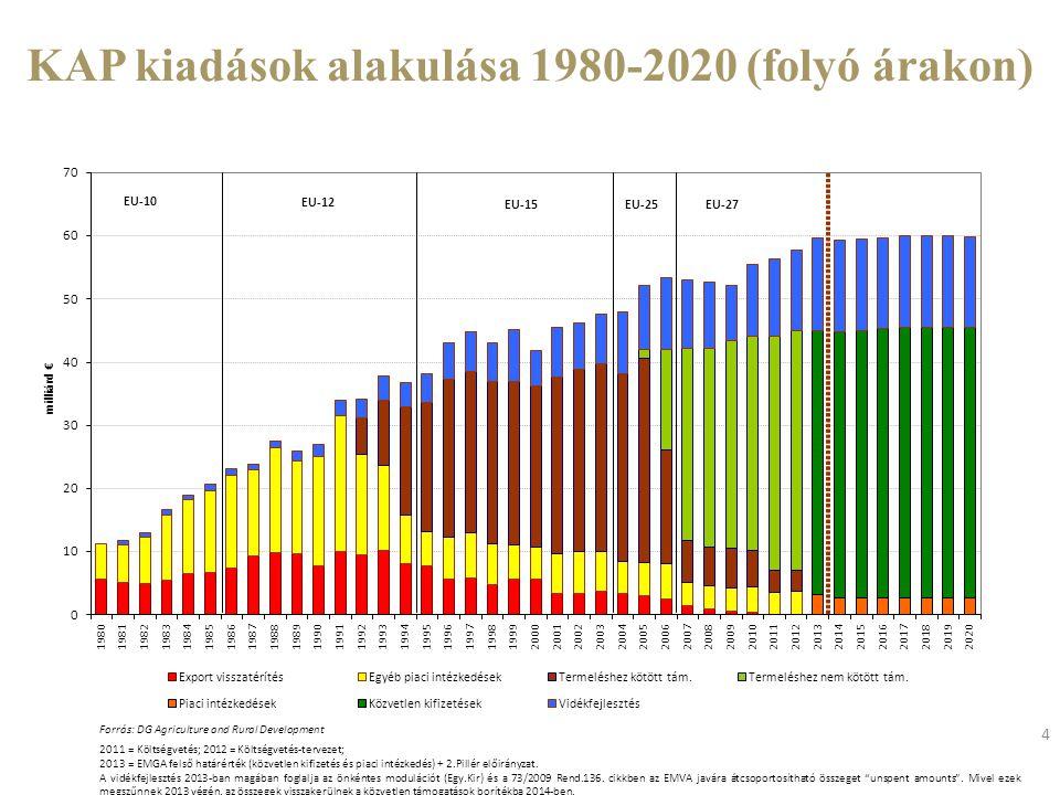 4 KAP kiadások alakulása 1980-2020 (folyó árakon) Forrás: DG Agriculture and Rural Development 2011 = Költségvetés; 2012 = Költségvetés-tervezet; 2013 = EMGA felső határérték (közvetlen kifizetés és piaci intézkedés) + 2.Pillér előirányzat.