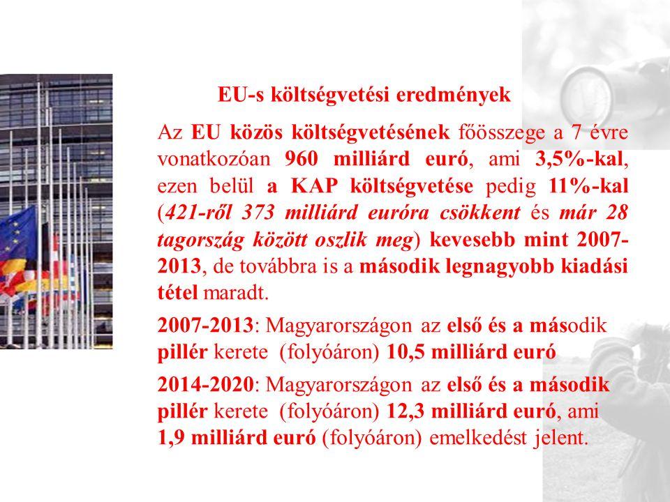 EU-s költségvetési eredmények Az EU közös költségvetésének főösszege a 7 évre vonatkozóan 960 milliárd euró, ami 3,5%-kal, ezen belül a KAP költségvetése pedig 11%-kal (421-ről 373 milliárd euróra csökkent és már 28 tagország között oszlik meg) kevesebb mint 2007- 2013, de továbbra is a második legnagyobb kiadási tétel maradt.