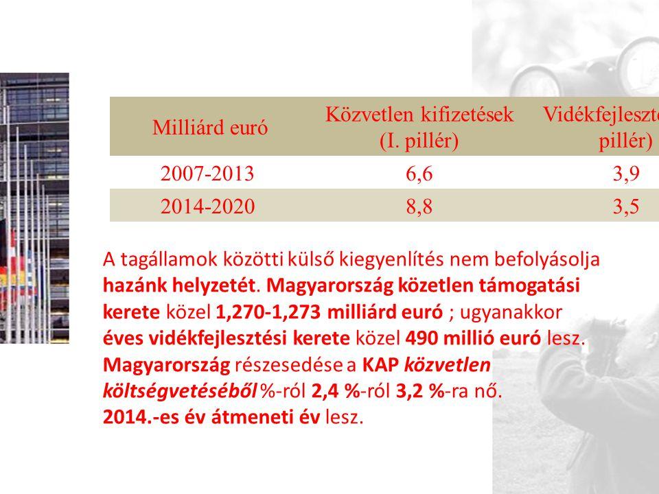 Milliárd euró Közvetlen kifizetések (I. pillér) Vidékfejlesztés (II. pillér) 2007-20136,63,9 2014-20208,83,5 A tagállamok közötti külső kiegyenlítés n