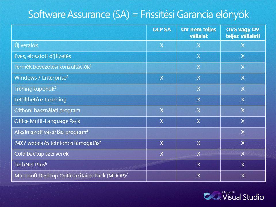 OLP SAOV nem teljes vállalat OVS vagy OV teljes vállalati Új verziókXXX Éves, elosztott díjfizetésXX Termék bevezetési konzultációk 1 XX Windows 7 Ent