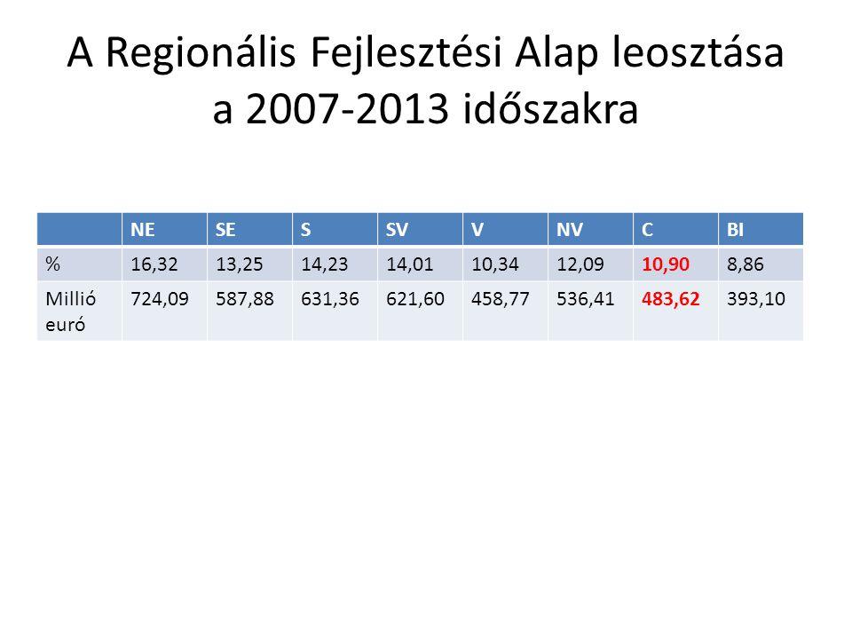 A Regionális Fejlesztési Alap leosztása a 2007-2013 időszakra NESESSVVNVCBI %16,3213,2514,2314,0110,3412,0910,908,86 Millió euró 724,09587,88631,36621