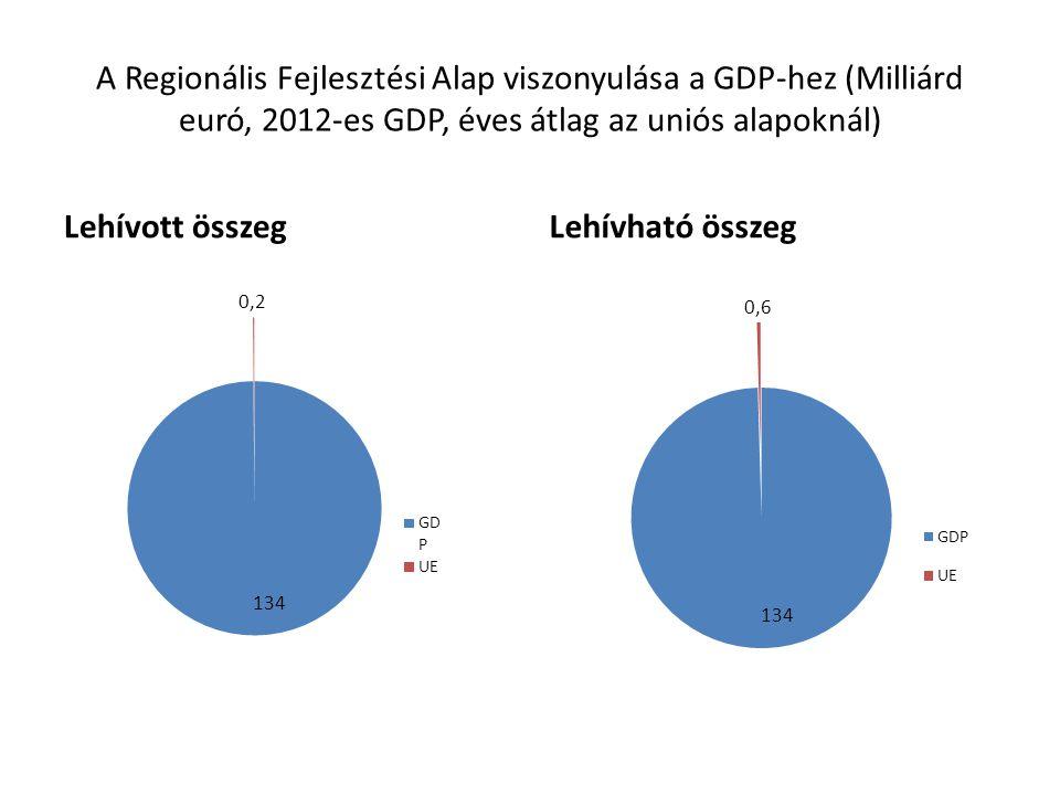 A Regionális Fejlesztési Alap viszonyulása a GDP-hez (Milliárd euró, 2012-es GDP, éves átlag az uniós alapoknál) Lehívott összegLehívható összeg