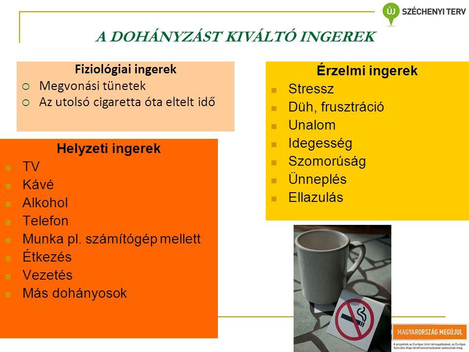 A DOHÁNYZÁST KIVÁLTÓ INGEREK Helyzeti ingerek  TV  Kávé  Alkohol  Telefon  Munka pl. számítógép mellett  Étkezés  Vezetés  Más dohányosok Érze