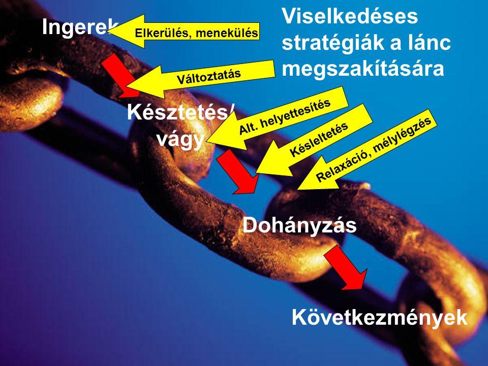 Ingerek Késztetés/ vágy Dohányzás Viselkedéses stratégiák a lánc megszakítására Alt. helyettesítés Elkerülés, menekülés Változtatás Késleltetés Relaxá