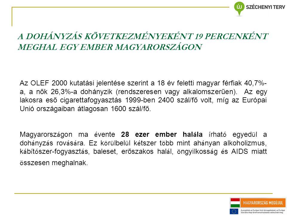 A DOHÁNYZÁS KÖVETKEZMÉNYEKÉNT 19 PERCENKÉNT MEGHAL EGY EMBER MAGYARORSZÁGON Az OLEF 2000 kutatási jelentése szerint a 18 év feletti magyar férfiak 40,