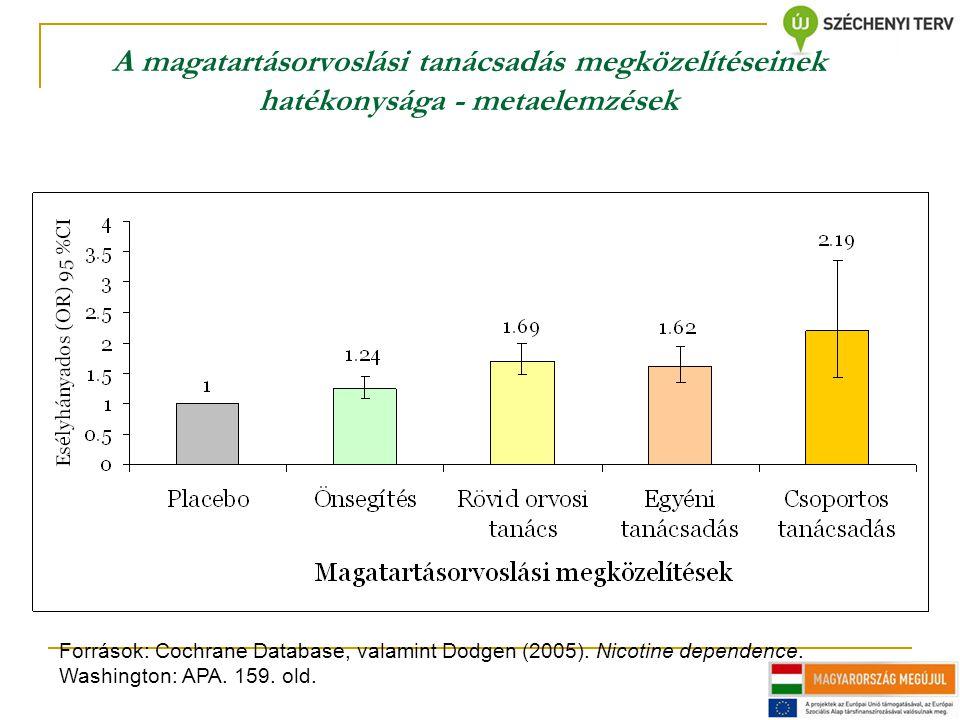 A magatartásorvoslási tanácsadás megközelítéseinek hatékonysága - metaelemzések Források: Cochrane Database, valamint Dodgen (2005). Nicotine dependen