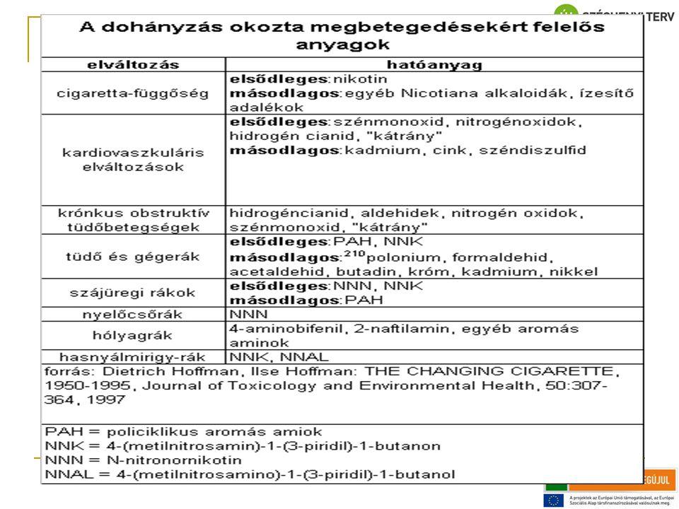 A FARMAKOTERÁPIÁK HATÁSA A METAELEMZÉSEK TÜKRÉBEN (1) és (2): Silagy, Mant, Fowler, Lodge (1994) Lancet, 343(8890), 139–142.