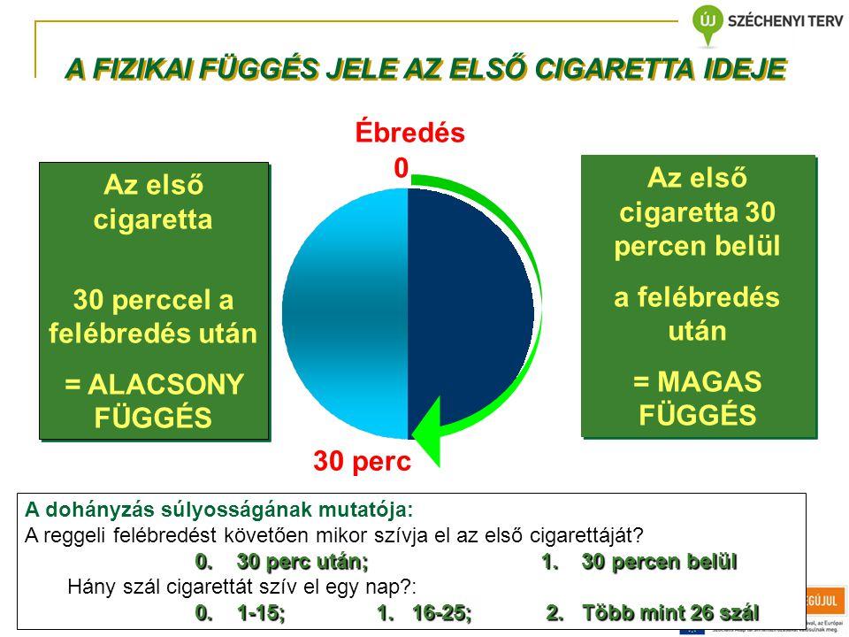 A FIZIKAI FÜGGÉS JELE AZ ELSŐ CIGARETTA IDEJE Az első cigaretta 30 percen belül a felébredés után = MAGAS FÜGGÉS Az első cigaretta 30 percen belül a f