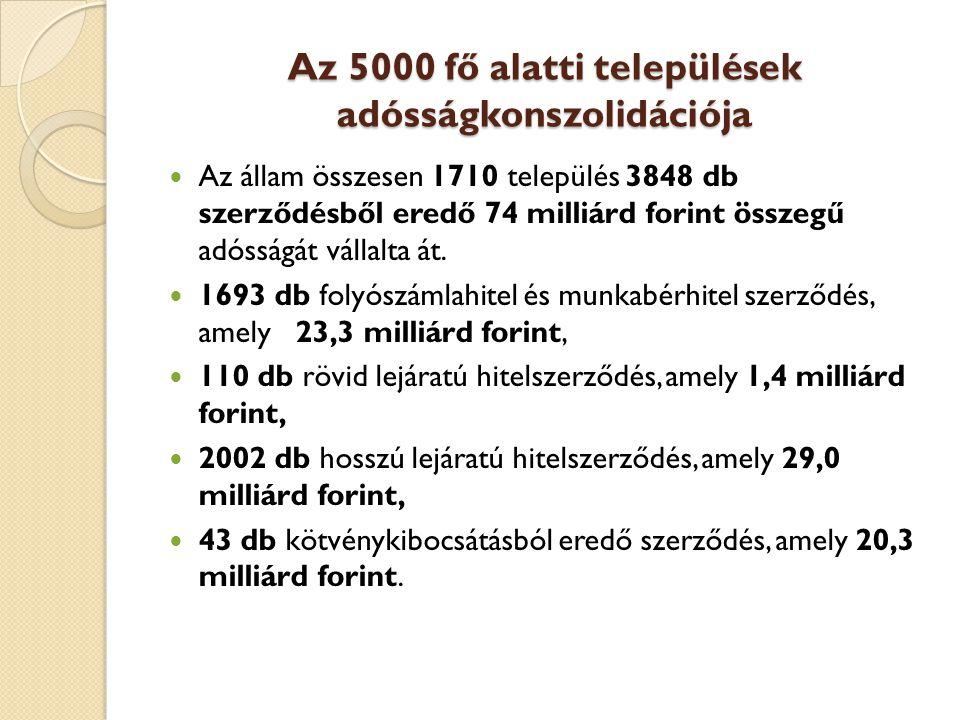 Az 5000 fő alatti települések adósságkonszolidációja  Az állam összesen 1710 település 3848 db szerződésből eredő 74 milliárd forint összegű adósságát vállalta át.