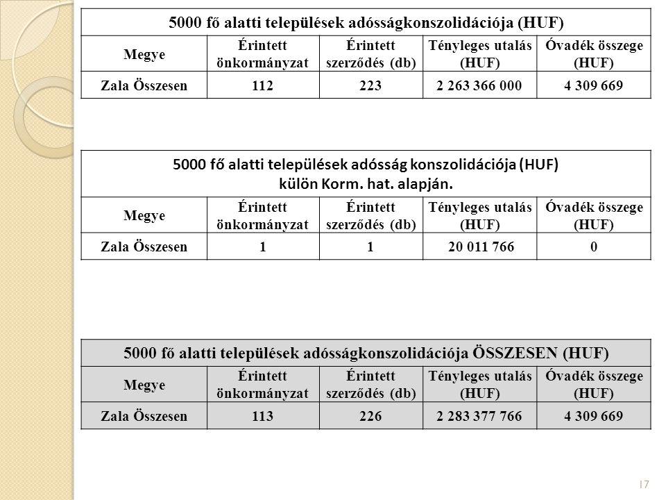 5000 fő alatti települések adósságkonszolidációja (HUF) Megye Érintett önkormányzat Érintett szerződés (db) Tényleges utalás (HUF) Óvadék összege (HUF) Zala Összesen1122232 263 366 0004 309 669 17 5000 fő alatti települések adósság konszolidációja (HUF) külön Korm.