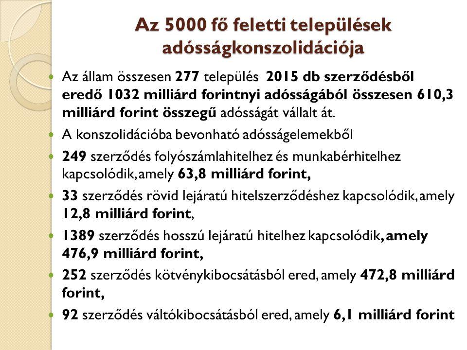 Az 5000 fő feletti települések adósságkonszolidációja  Az állam összesen 277 település 2015 db szerződésből eredő 1032 milliárd forintnyi adósságából összesen 610,3 milliárd forint összegű adósságát vállalt át.