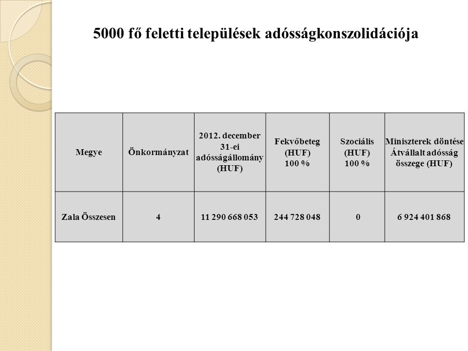 MegyeÖnkormányzat 2012.