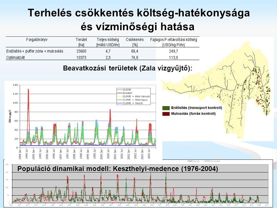 Terhelés csökkentés költség-hatékonysága Beavatkozási területek (Zala vízgyűjtő): Populáció dinamikai modell: Keszthelyi-medence (1976-2004) és vízmin
