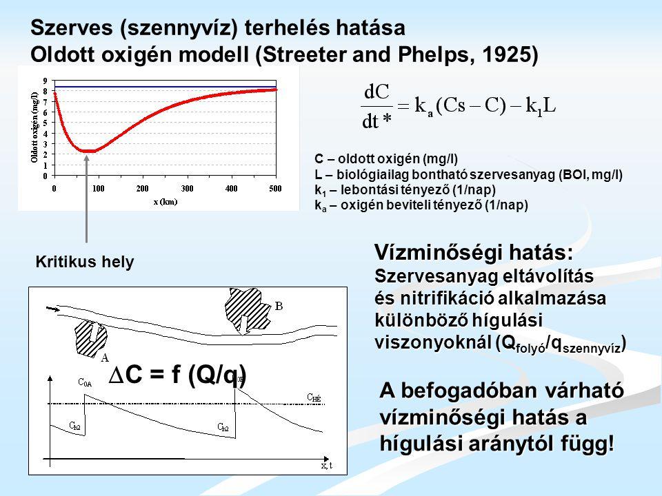Kritikus hely Szerves (szennyvíz) terhelés hatása Oldott oxigén modell (Streeter and Phelps, 1925) C – oldott oxigén (mg/l) L – biológiailag bontható