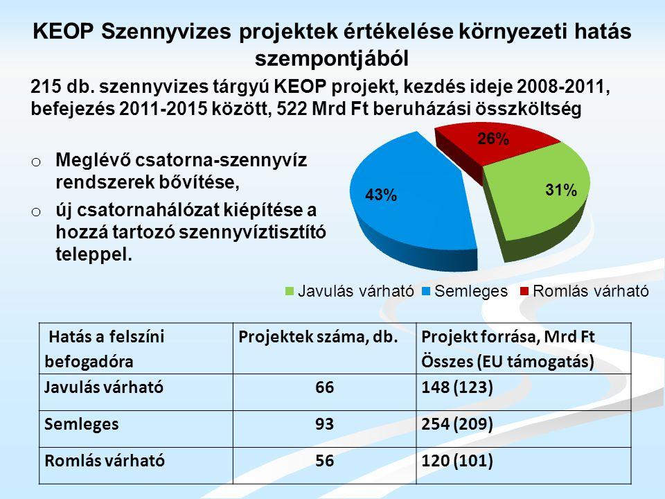 Hatás a felszíni befogadóra Projektek száma, db. Projekt forrása, Mrd Ft Összes (EU támogatás) Javulás várható66148 (123) Semleges93254 (209) Romlás v