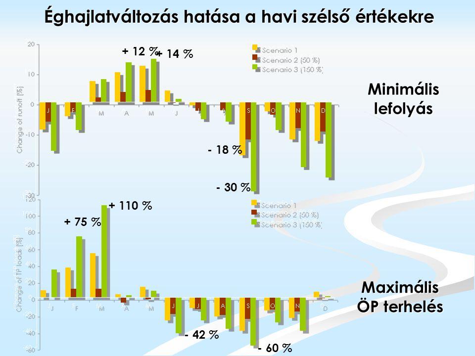 Minimális lefolyás Maximális ÖP terhelés Éghajlatváltozás hatása a havi szélső értékekre - 18 % + 12 % - 30 % + 14 % - 42 % + 110 % - 60 % + 75 %
