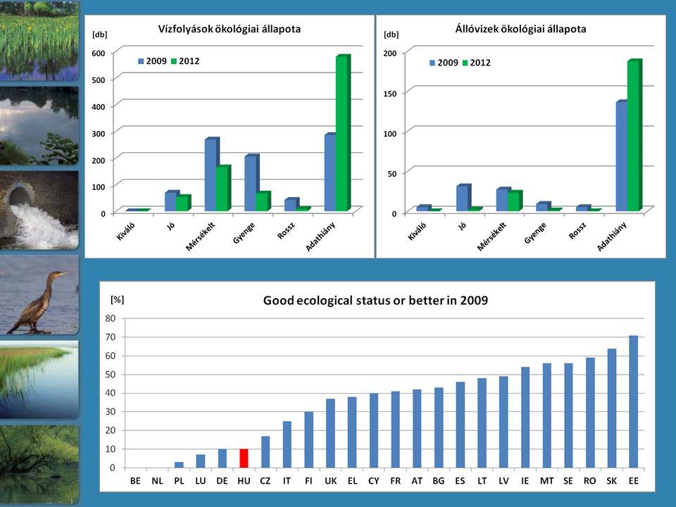 Éghajlatváltozás hatása a havi átlagokra Lefolyás ÖP terhelés - 19 % + 15 % - 30 % + 20 % - 30 % + 45 % - 50 % + 30 %