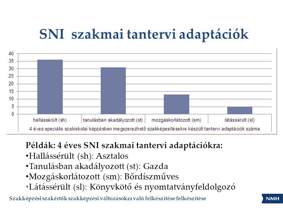 SNI szakmai tantervi adaptációk Szakképzési szakértők szakképzési változásokra való felkészítése felkészítése Példák: 4 éves SNI szakmai tantervi adaptációkra: • Hallássérült (sh): Asztalos • Tanulásban akadályozott (st): Gazda • Mozgáskorlátozott (sm): Bőrdíszműves • Látássérült (sl): Könyvkötő és nyomtatványfeldolgozó