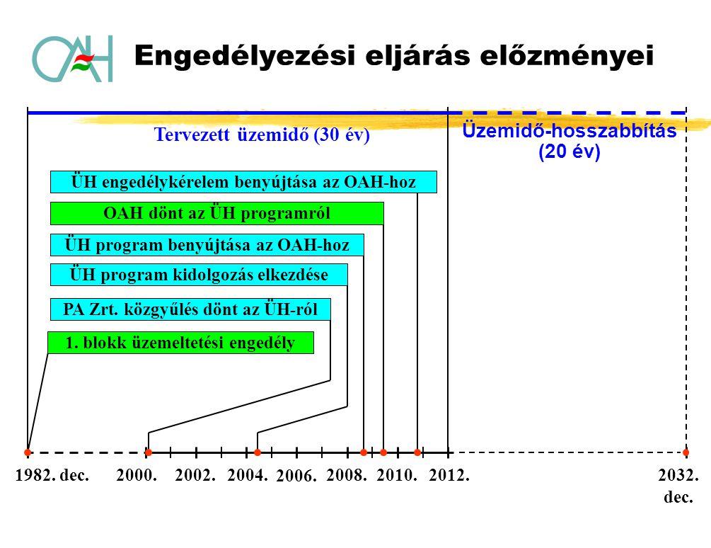 1982. dec. PA Zrt. közgyűlés dönt az ÜH-ról 2002. 2004. 2006. 2010.2012. ÜH program benyújtása az OAH-hoz 2032. dec. Üzemidő-hosszabbítás (20 év) ÜH e