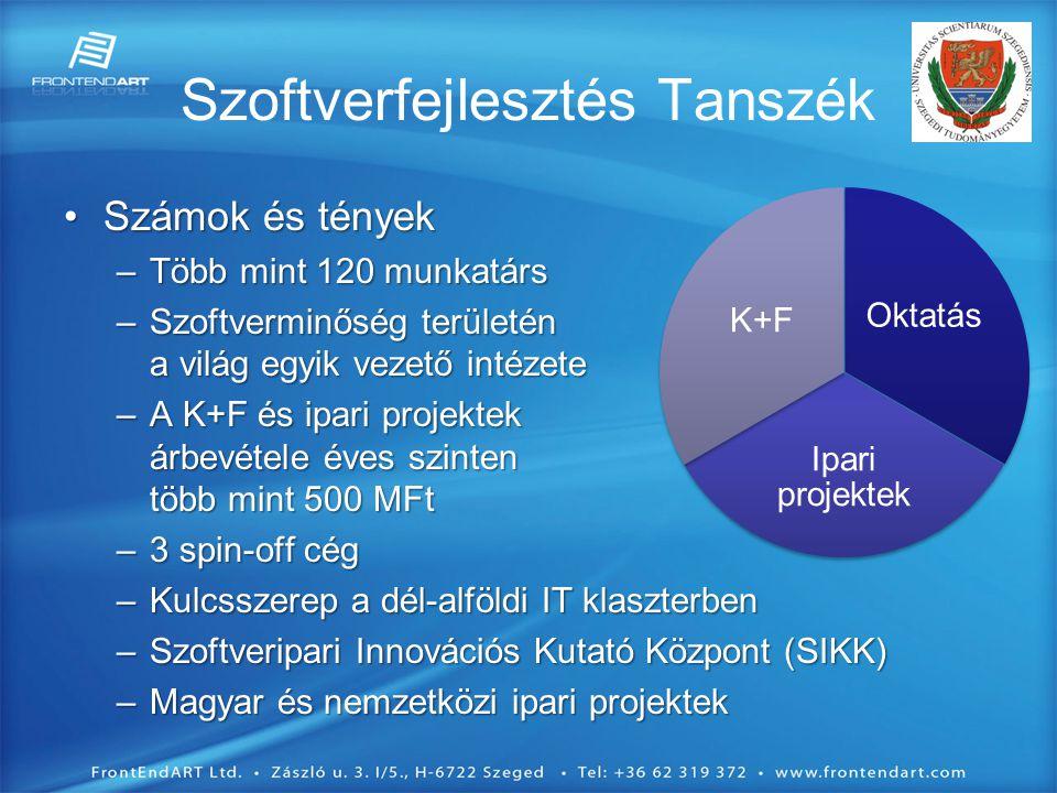 Szoftverfejlesztés Tanszék •Számok és tények –Több mint 120 munkatárs –Szoftverminőség területén a világ egyik vezető intézete –A K+F és ipari projektek árbevétele éves szinten több mint 500 MFt –3 spin-off cég –Kulcsszerep a dél-alföldi IT klaszterben –Szoftveripari Innovációs Kutató Központ (SIKK) –Magyar és nemzetközi ipari projektek Oktatás Ipari projektek K+F