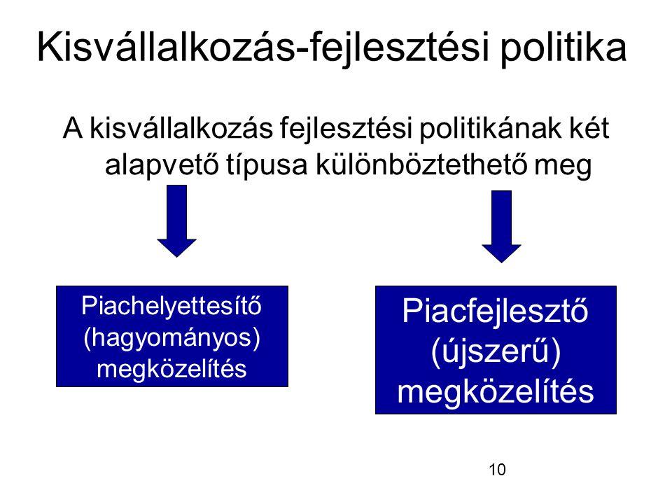 10 Kisvállalkozás-fejlesztési politika A kisvállalkozás fejlesztési politikának két alapvető típusa különböztethető meg Piachelyettesítő (hagyományos)