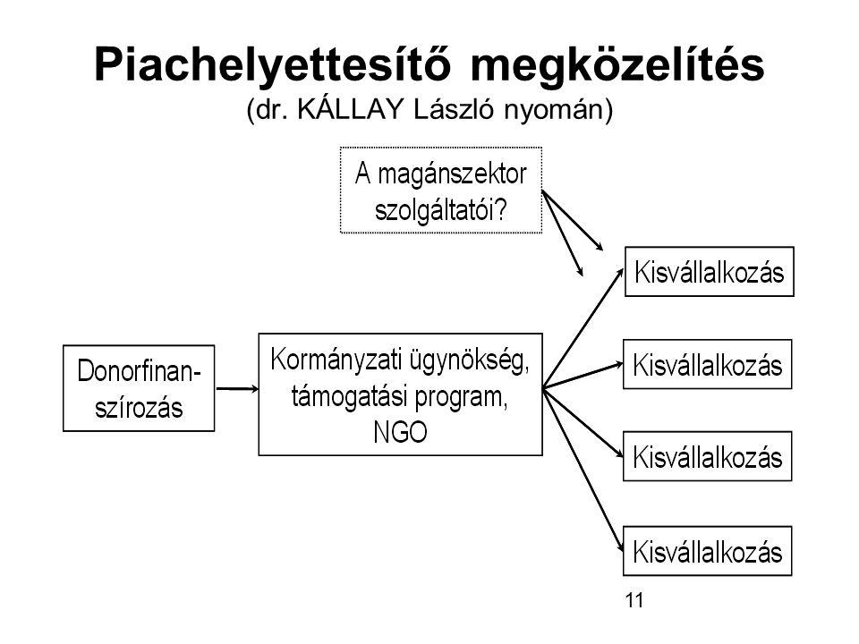 11 Piachelyettesítő megközelítés (dr. KÁLLAY László nyomán)
