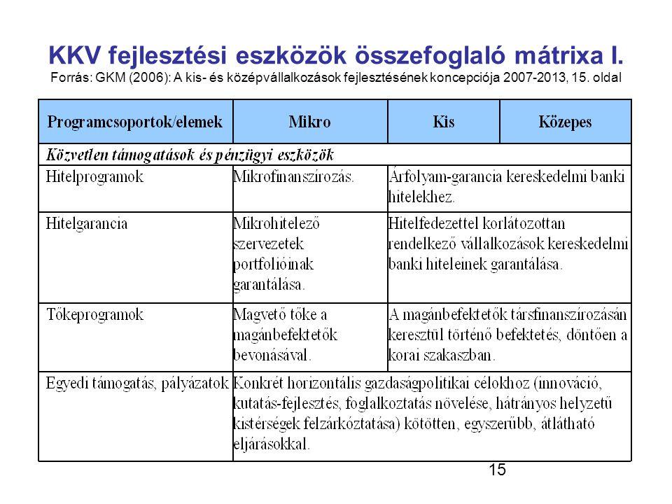 15 KKV fejlesztési eszközök összefoglaló mátrixa I. Forrás: GKM (2006): A kis- és középvállalkozások fejlesztésének koncepciója 2007-2013, 15. oldal