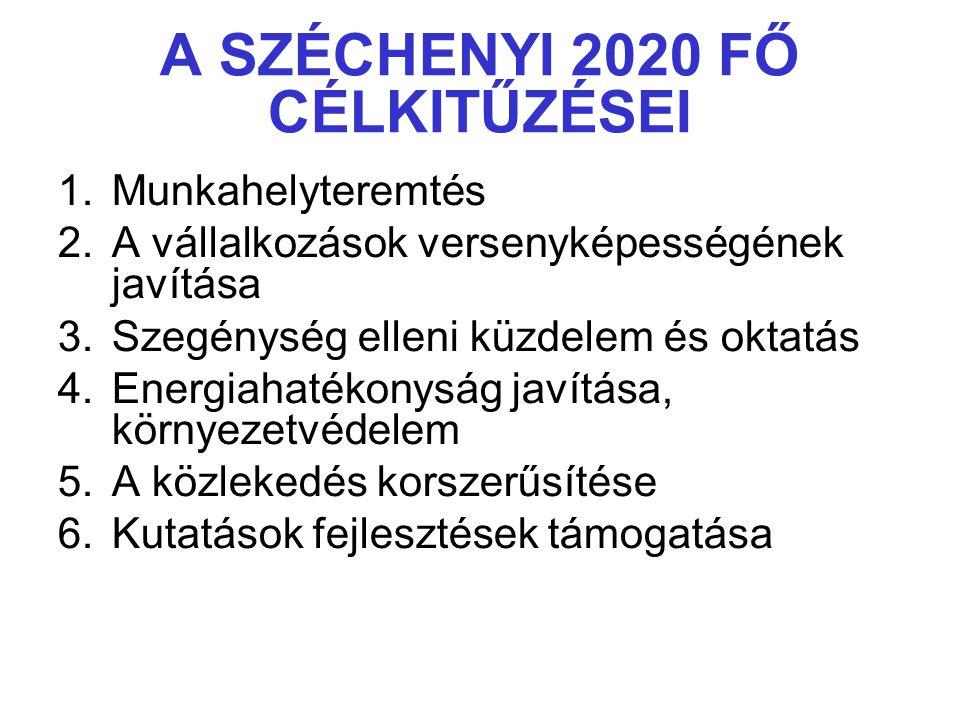 A SZÉCHENYI 2020 FŐ CÉLKITŰZÉSEI 1.Munkahelyteremtés 2.A vállalkozások versenyképességének javítása 3.Szegénység elleni küzdelem és oktatás 4.Energiah