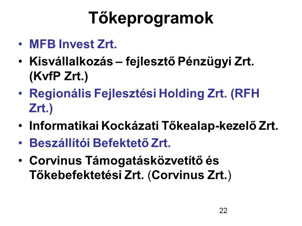 22 Tőkeprogramok •MFB Invest Zrt. •Kisvállalkozás – fejlesztő Pénzügyi Zrt. (KvfP Zrt.) •Regionális Fejlesztési Holding Zrt. (RFH Zrt.) •Informatikai