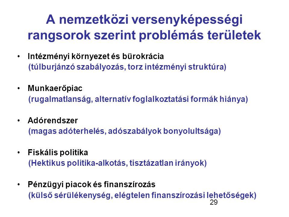 29 A nemzetközi versenyképességi rangsorok szerint problémás területek •Intézményi környezet és bürokrácia (túlburjánzó szabályozás, torz intézményi s