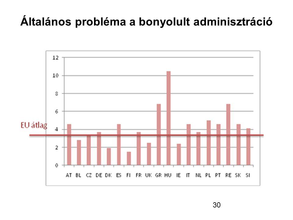 30 Általános probléma a bonyolult adminisztráció