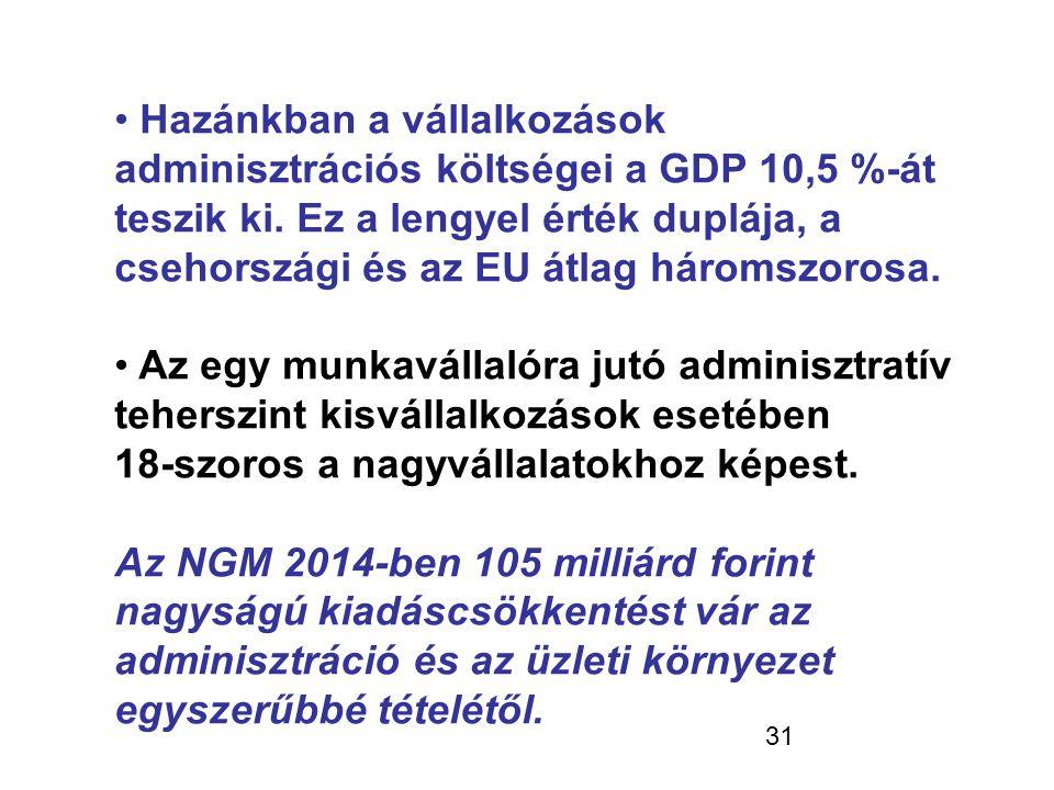 31 • Hazánkban a vállalkozások adminisztrációs költségei a GDP 10,5 %-át teszik ki. Ez a lengyel érték duplája, a csehországi és az EU átlag háromszor