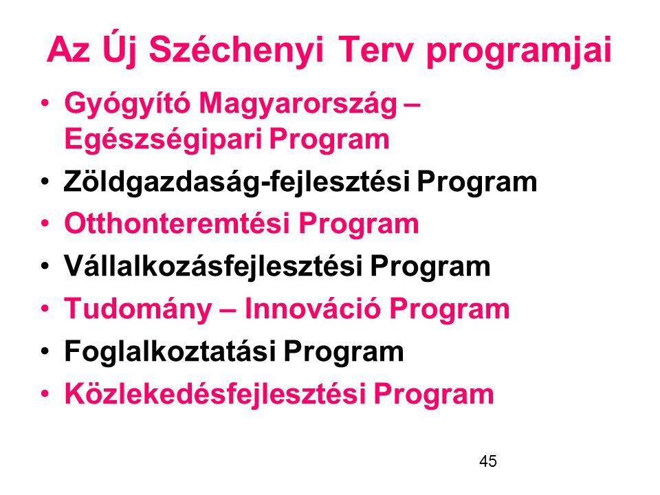 45 Az Új Széchenyi Terv programjai •Gyógyító Magyarország – Egészségipari Program •Zöldgazdaság-fejlesztési Program •Otthonteremtési Program •Vállalko