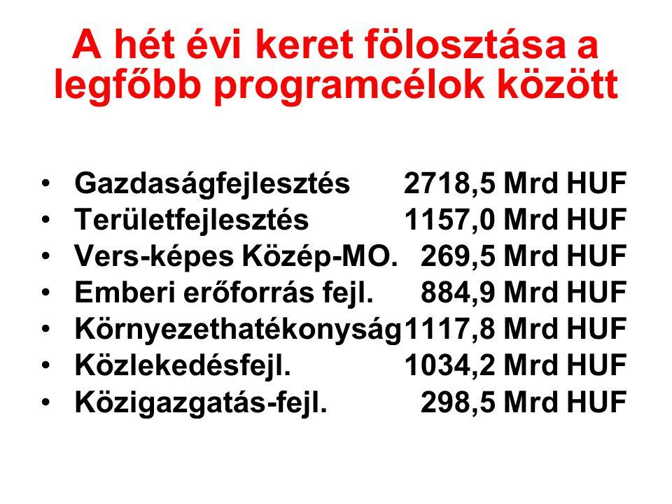A hét évi keret fölosztása a legfőbb programcélok között •Gazdaságfejlesztés 2718,5 Mrd HUF •Területfejlesztés 1157,0 Mrd HUF •Vers-képes Közép-MO. 26