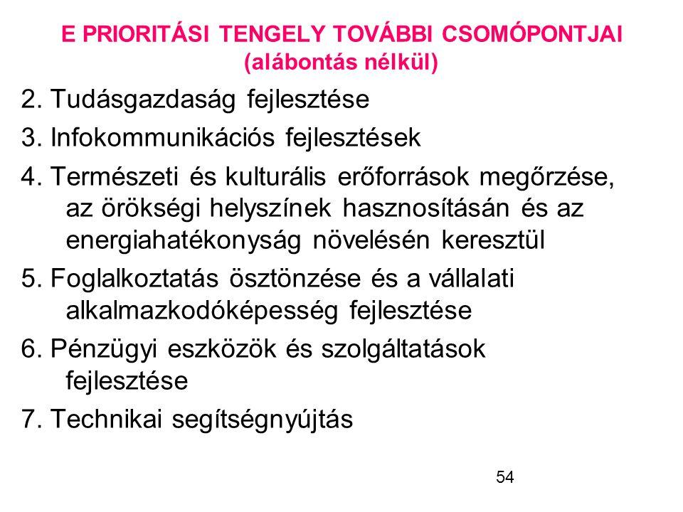 54 E PRIORITÁSI TENGELY TOVÁBBI CSOMÓPONTJAI (alábontás nélkül) 2. Tudásgazdaság fejlesztése 3. Infokommunikációs fejlesztések 4. Természeti és kultur