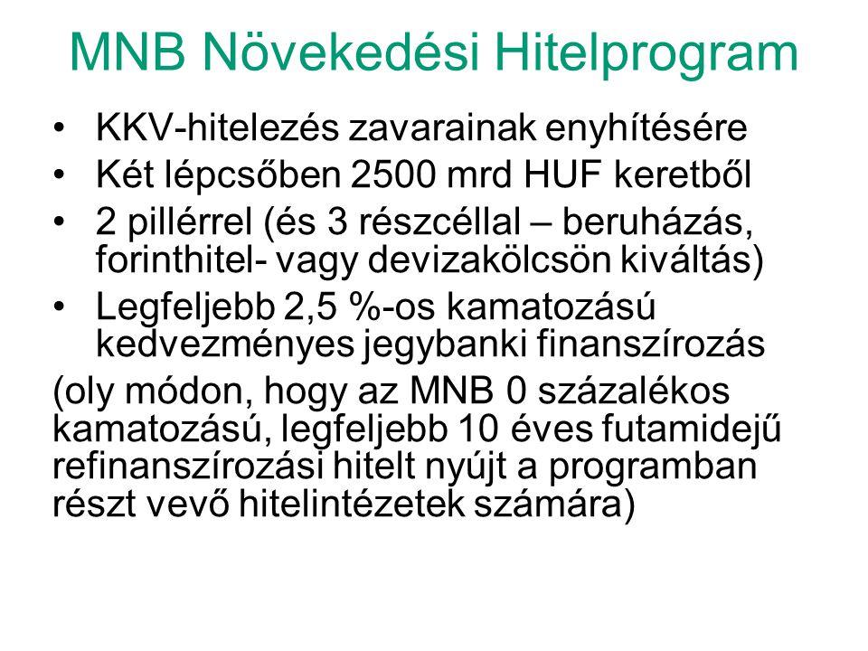 MNB Növekedési Hitelprogram •KKV-hitelezés zavarainak enyhítésére •Két lépcsőben 2500 mrd HUF keretből •2 pillérrel (és 3 részcéllal – beruházás, fori