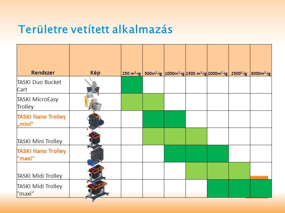 """Területre vetített alkalmazás RendszerKép 250 m²-ig500m²-ig1000m²-ig1500 m²-ig2000m²-ig 2500²-ig3000m²-ig TASKI Duo Bucket Cart TASKI MicroEasy Trolley TASKI Nano Trolley """"mini TASKI Mini Trolley TASKI Nano Trolley maxi TASKI Midi Trolley TASKI Midi Trolley maxi"""