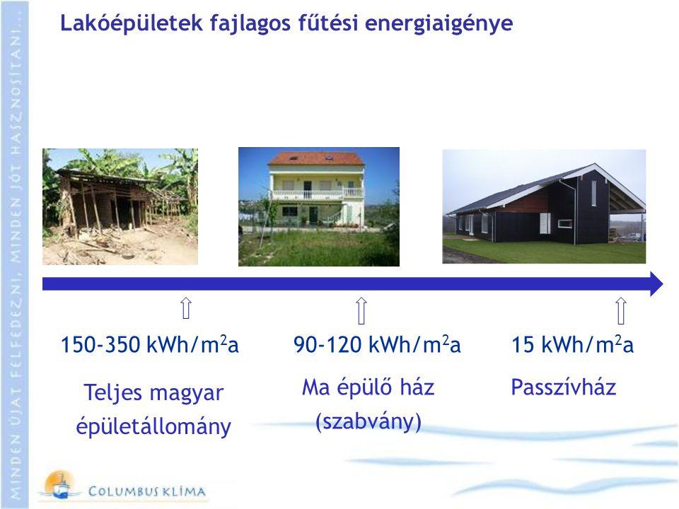 150-350 kWh/m 2 a15 kWh/m 2 a90-120 kWh/m 2 a Lakóépületek fajlagos fűtési energiaigénye Teljes magyar épületállomány Ma épülő ház (szabvány) Passzívh