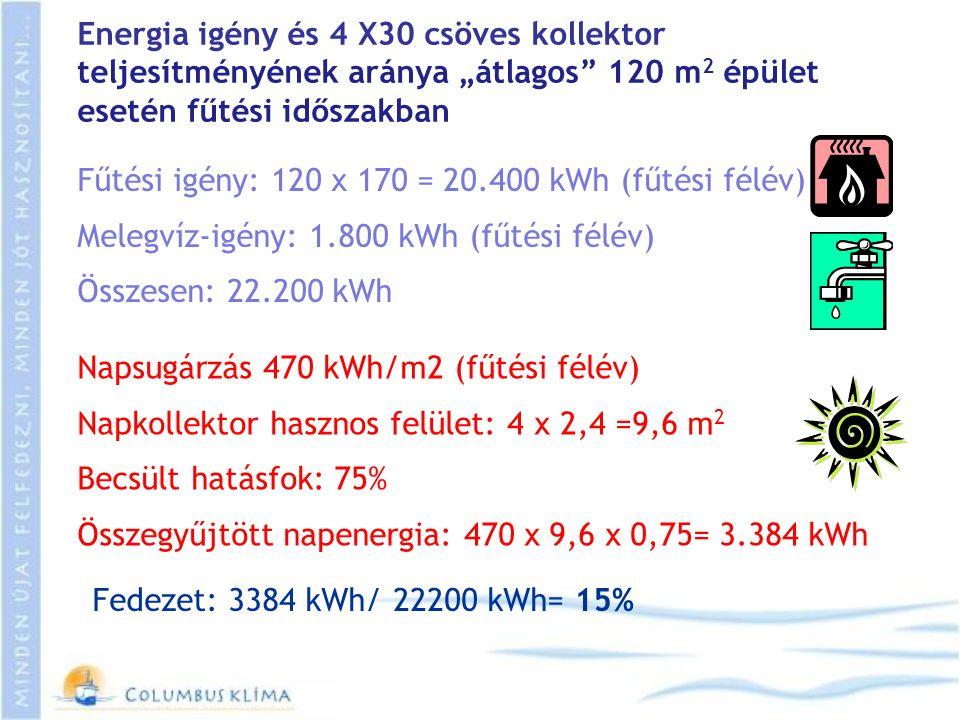 """Energia igény és 4 X30 csöves kollektor teljesítményének aránya """"átlagos"""" 120 m 2 épület esetén fűtési időszakban Fűtési igény: 120 x 170 = 20.400 kWh"""