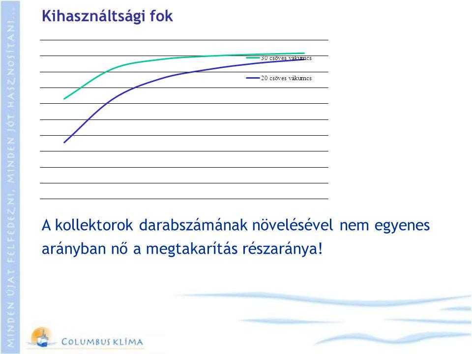 Kihasználtsági fok A kollektorok darabszámának növelésével nem egyenes arányban nő a megtakarítás részaránya!
