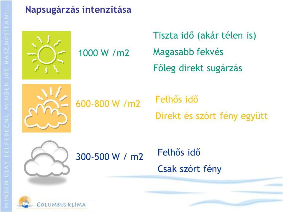 Napsugárzás intenzitása 1000 W /m2 600-800 W /m2 300-500 W / m2 Tiszta idő (akár télen is) Magasabb fekvés Főleg direkt sugárzás Felhős idő Direkt és