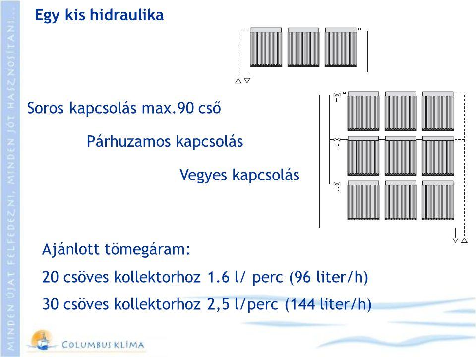 Egy kis hidraulika Párhuzamos kapcsolás Soros kapcsolás max.90 cső Vegyes kapcsolás Ajánlott tömegáram: 20 csöves kollektorhoz 1.6 l/ perc (96 liter/h