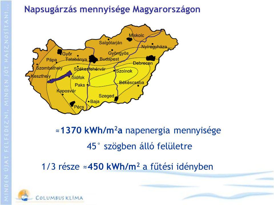 Napsugárzás mennyisége Magyarországon ≈1370 kWh/m 2 a napenergia mennyisége 45° szögben álló felületre 1/3 része ≈450 kWh/m 2 a fűtési idényben
