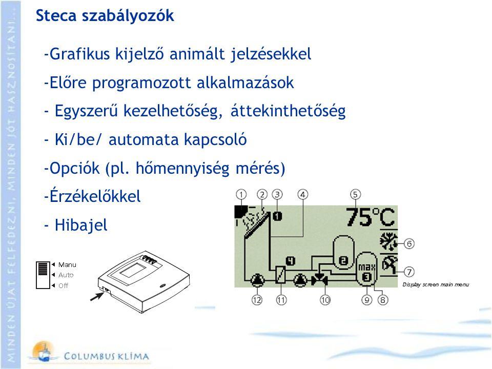 Steca szabályozók -Grafikus kijelző animált jelzésekkel -Előre programozott alkalmazások - Egyszerű kezelhetőség, áttekinthetőség - Ki/be/ automata ka