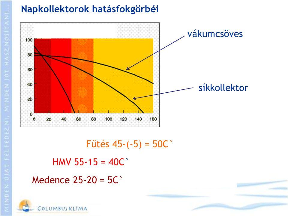 Napkollektorok hatásfokgörbéi vákumcsöves síkkollektor Fűtés 45-(-5) = 50C° HMV 55-15 = 40C° Medence 25-20 = 5C°