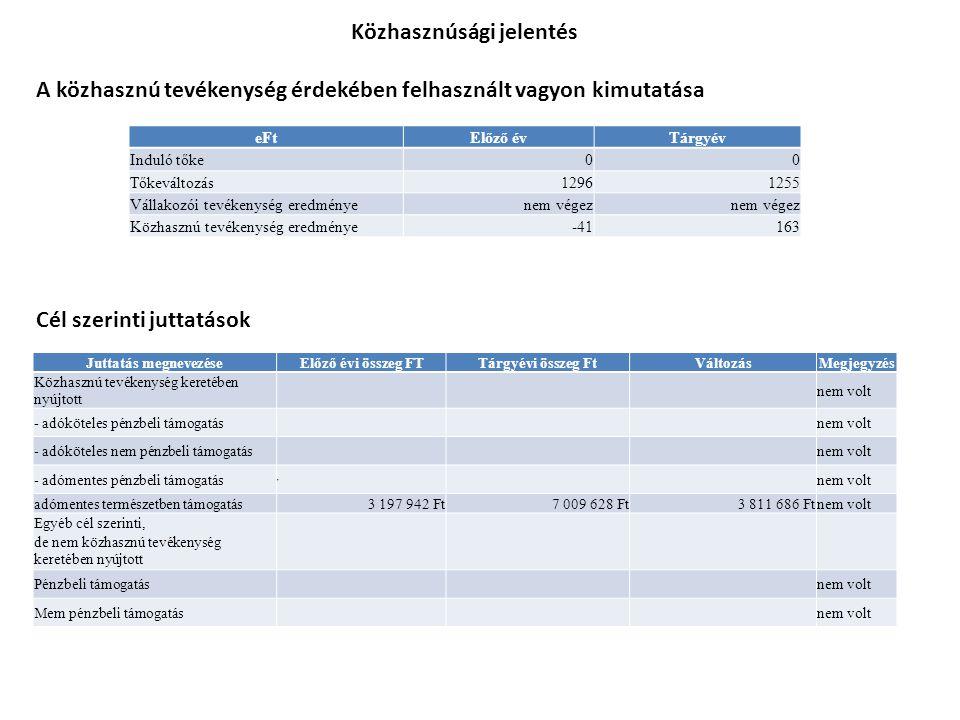 Közhasznúsági jelentés A közhasznú tevékenység érdekében felhasznált vagyon kimutatása Cél szerinti juttatások eFtElőző évTárgyév Induló tőke00 Tőkeváltozás12961255 Vállakozói tevékenység eredményenem végez Közhasznú tevékenység eredménye-41163 Juttatás megnevezéseElőző évi összeg FTTárgyévi összeg FtVáltozásMegjegyzés Közhasznú tevékenység keretében nyújtott nem volt - adóköteles pénzbeli támogatás nem volt - adóköteles nem pénzbeli támogatás nem volt - adómentes pénzbeli támogatás P nem volt adómentes természetben támogatás 3 197 942 Ft7 009 628 Ft3 811 686 Ftnem volt Egyéb cél szerinti, de nem közhasznú tevékenység keretében nyújtott Pénzbeli támogatás nem volt Mem pénzbeli támogatás nem volt