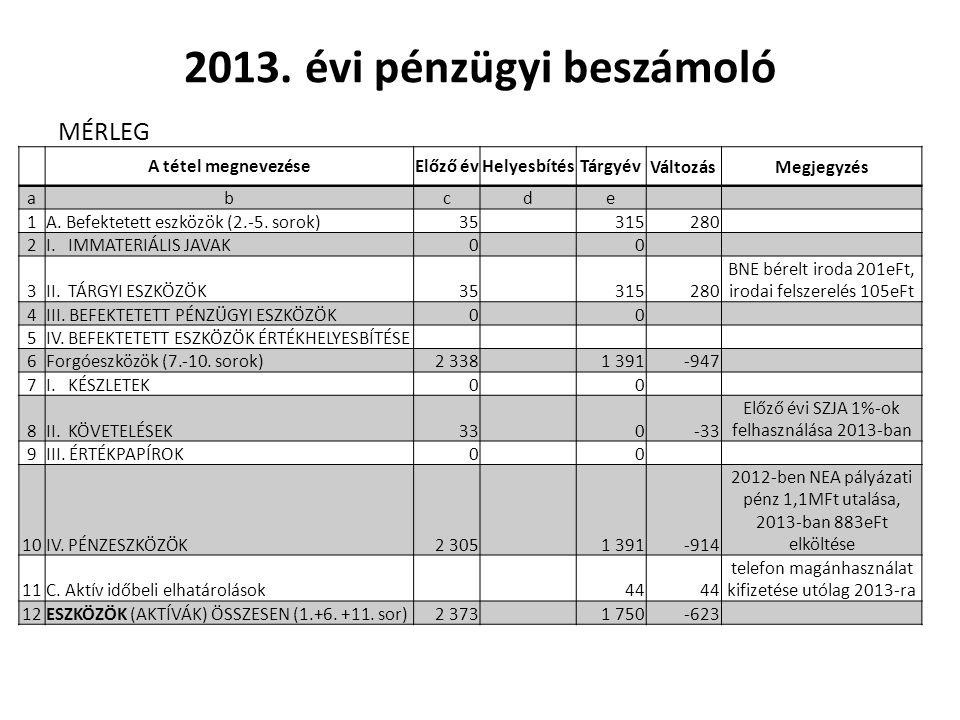 A tétel megnevezéseElőző év Helyesbíté s TárgyévVáltozásMegjegyzés 13D.